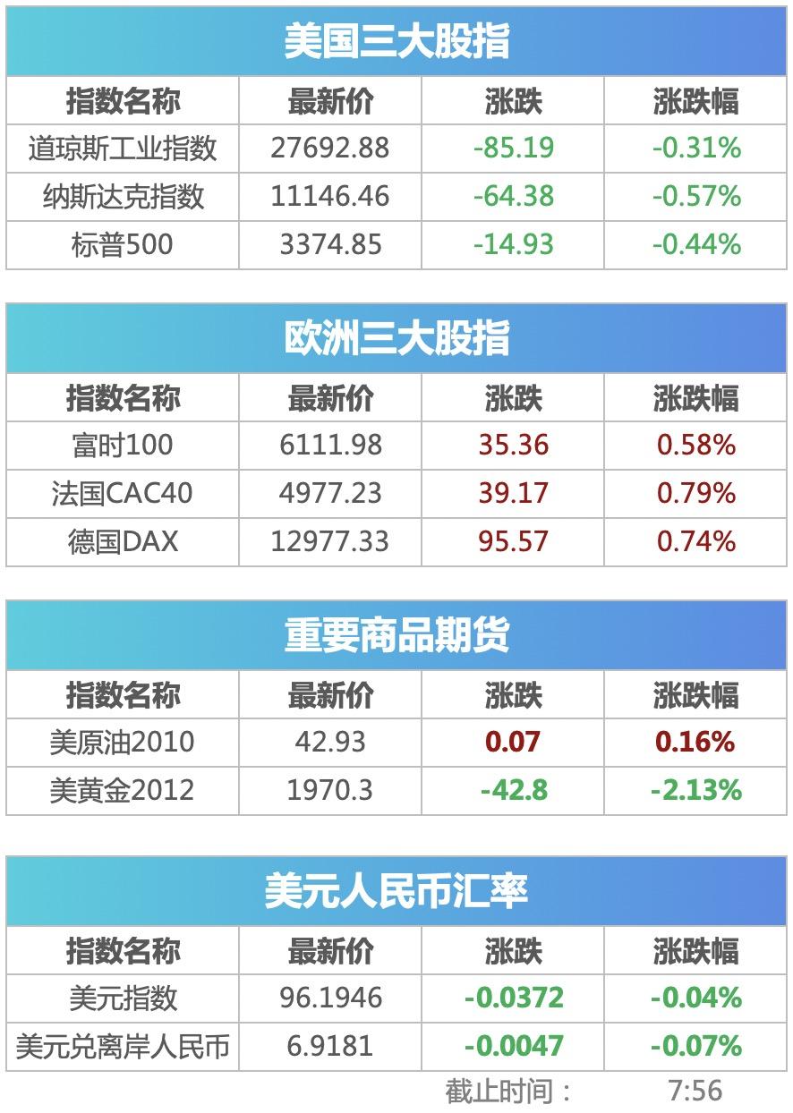 盘前必读丨7月新增投资者242.6万 温氏股份上半年净利润同比增2倍