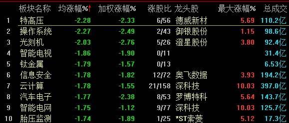 A股三大指数回调沪指跌0.6% 农业板块逆势走强