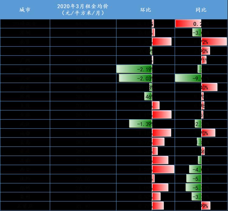 部分房源降价5%!上海房屋租赁市场回暖,专家预测上半年租金或微涨