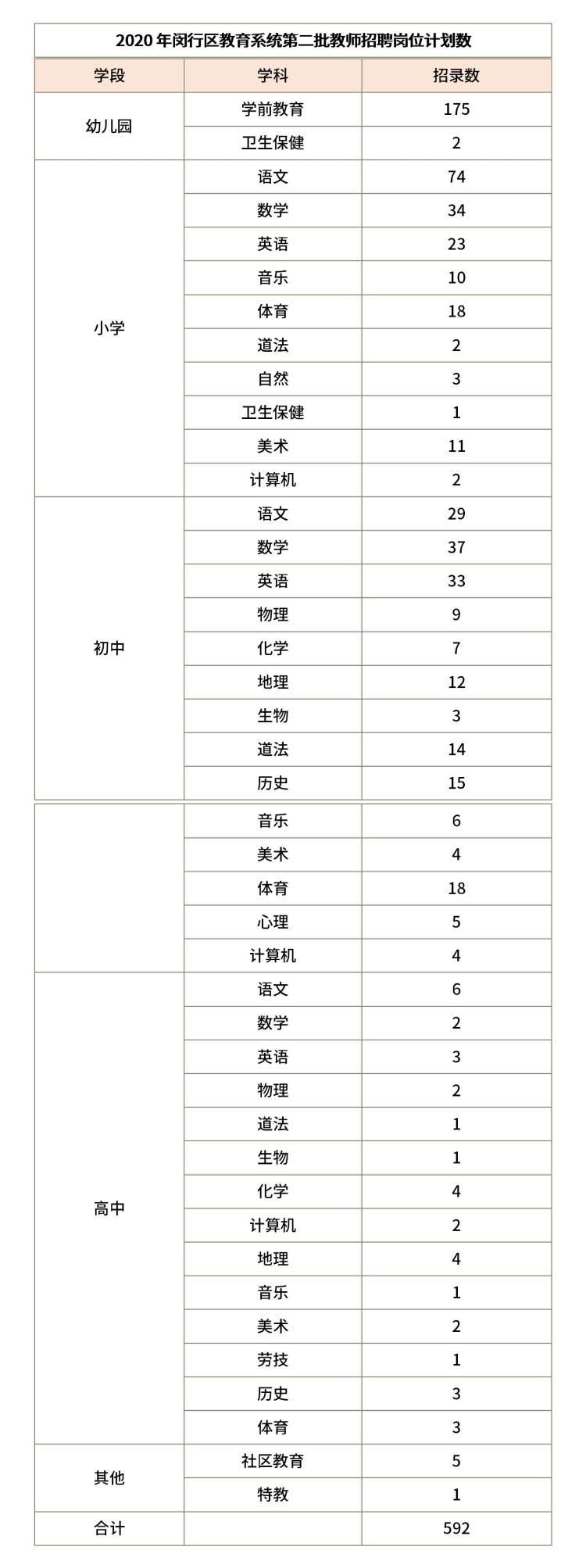 闵行区592个教师岗位虚位以待,招聘报名系统今日开放
