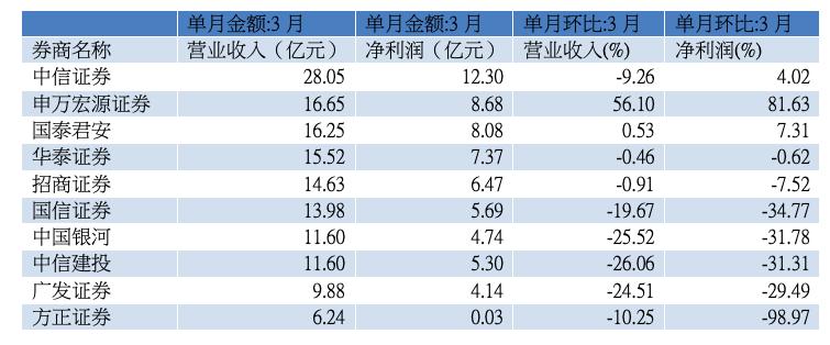3月上市券商营收前十位(资料来源:WIND)