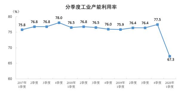 2020年一季度全国工业产能利用率为67.3%