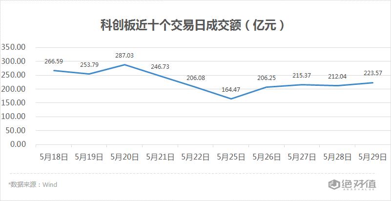科创板收评 | 奥福环保涨停,沪硅产业成交额突破40亿