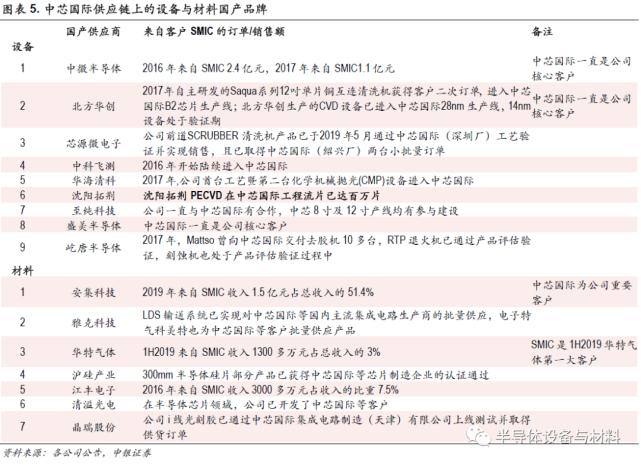 来源:中银证券杨绍辉团队