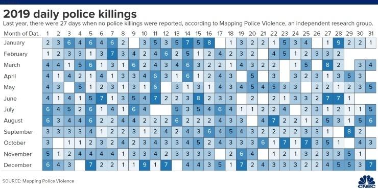 研究:去年全美平均每天3个美国人死于警察暴力执法
