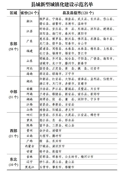 """《【杏耀平台登录地址】全国这120个县城将示范""""补短板、强弱项"""",名单公布》"""