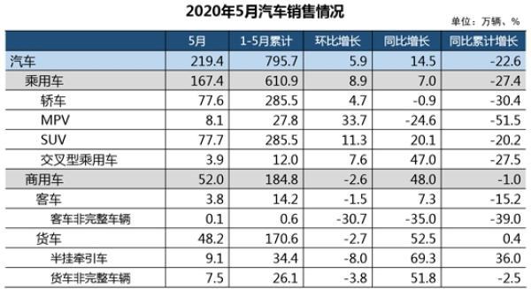 5月车市重现两位数增长 乘用车产销增速由负