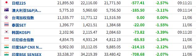 亚太市场追随美股下跌,韩国和澳大利亚股指暴跌超过3%