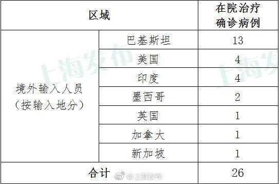 上海6月24日无新增本地新冠肺炎确诊病例,无新增境外输入病例