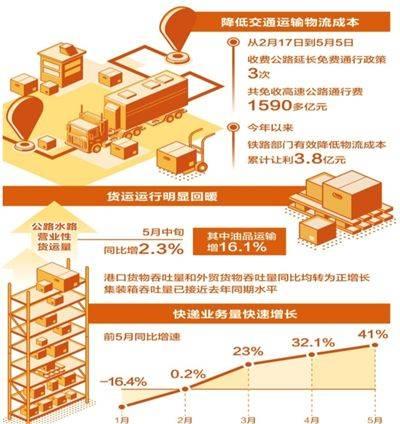 《【杏耀平台登录地址】今年全年预计降低物流成本1300亿元以上》