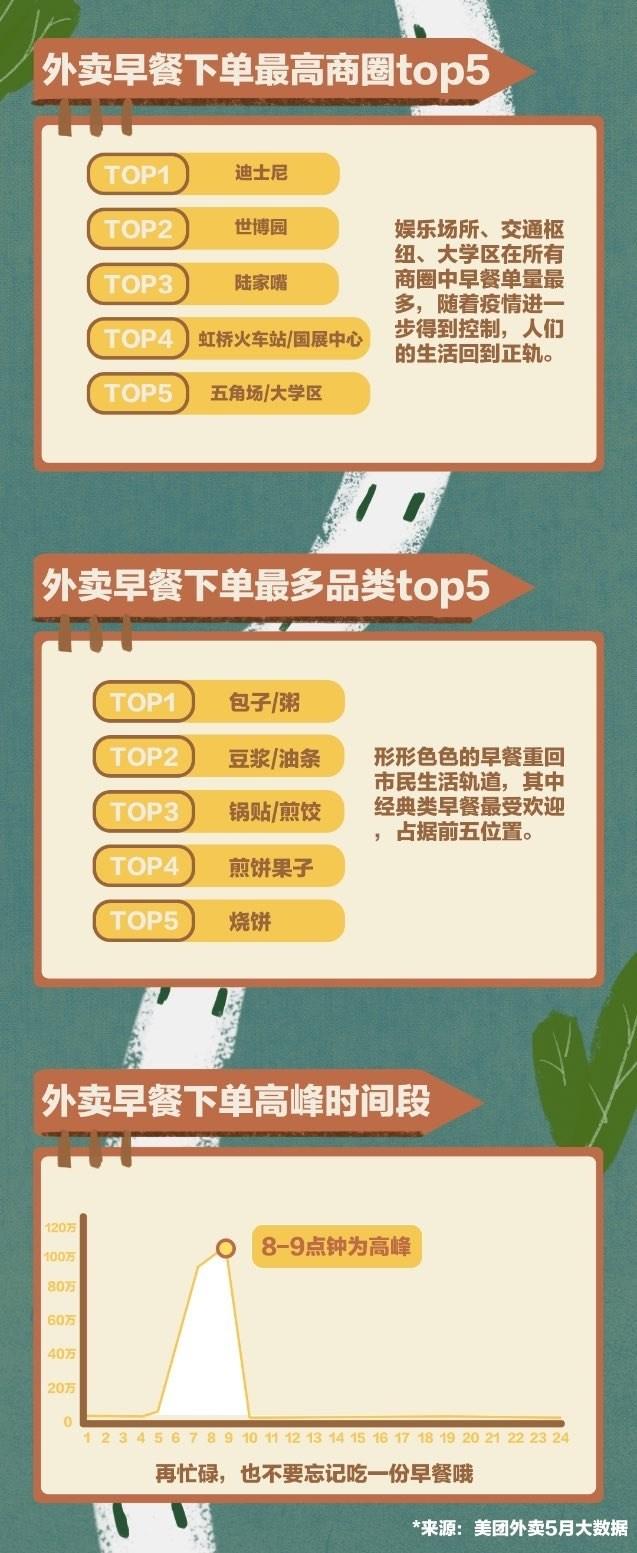 海派外卖早餐图鉴:上海人早餐下单时间从5点