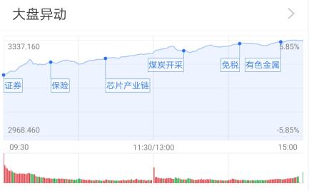 基金收评 | 沪指高歌猛进,券商股延续强势!市场风格转换了?