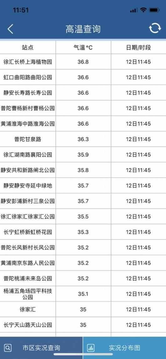 丹丹看天气|申城今夏首个高温来了!下周梅雨仍没完没了