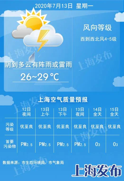 【天气】今天36.7度创今年以来新高!明天降7度多,梅雨重回