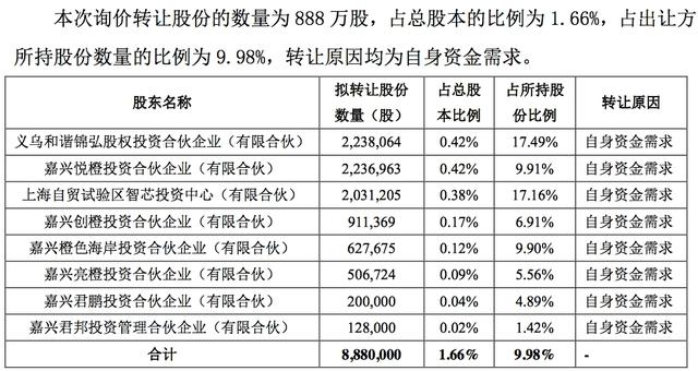 科創板首單詢價轉讓啟動,中微公司股東擬178