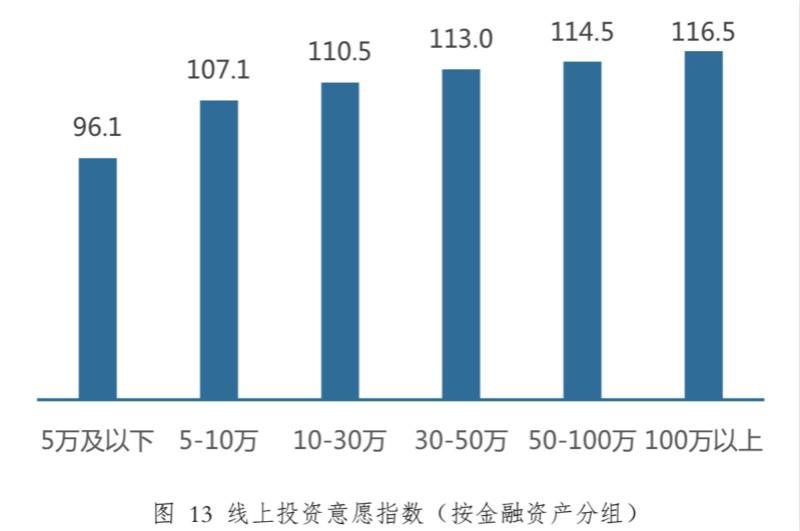 疫情下中國家庭理財新趨勢:更愿買基金,新基民