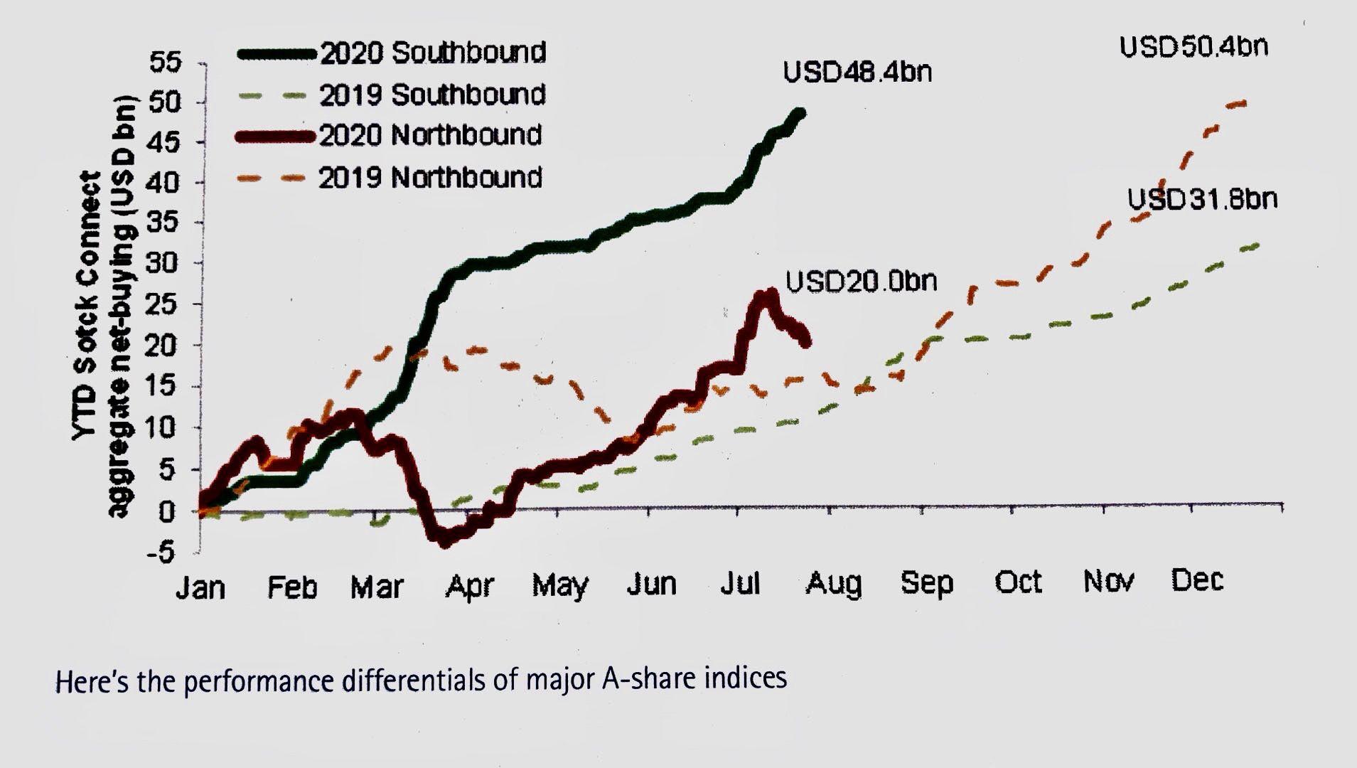 外资新动向:中国债券越跌越买,对A股加速轮动