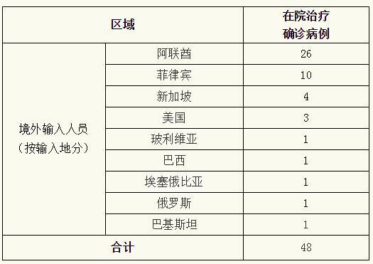 8月9日0—24时上海无新增本地新冠肺炎确诊病例,新增境外输入18例,治愈出院1例
