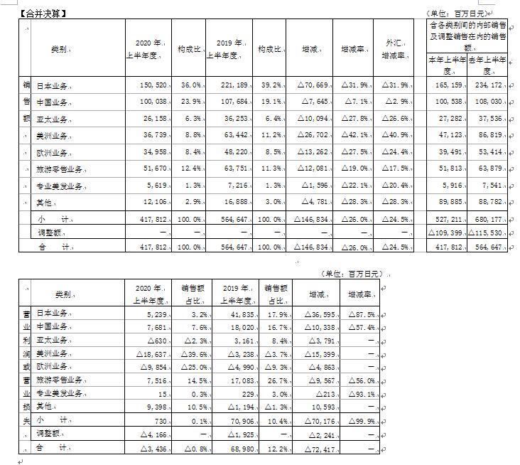 資生堂半年財報顯示,高檔化妝品飛躍增長引領
