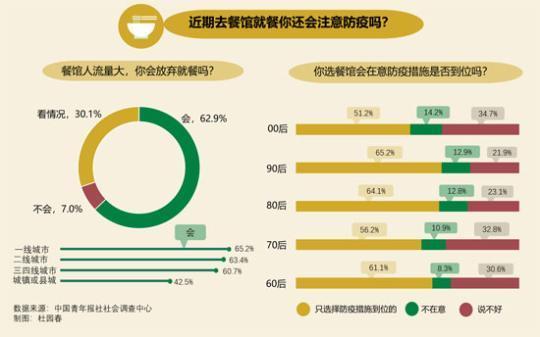 外出就餐频率增加 六成受访者只选择防疫措施到位的餐馆