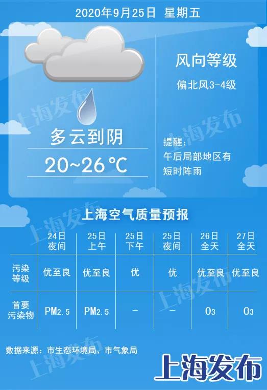 上海明天午后局部短时阵雨!周末宜出行洗晒、气温凉爽