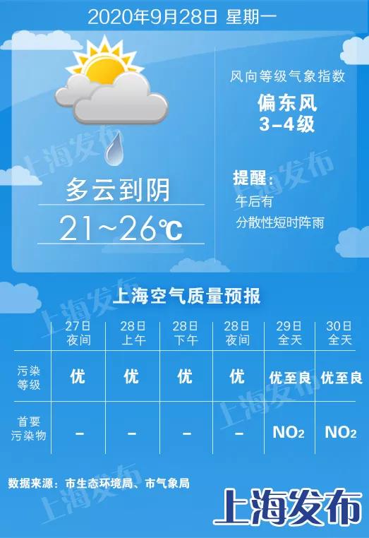 【天气】明起5天多云或阴为主,最高温天天26度!