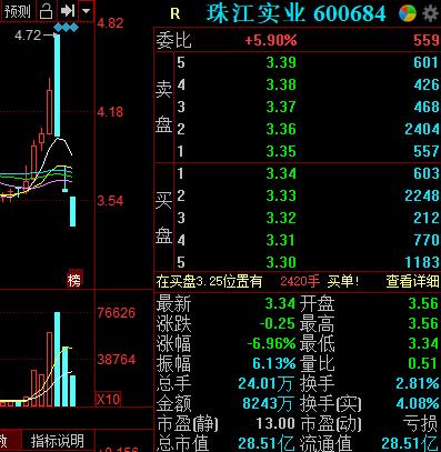 股价连跌三日,珠江实业:公司各方与社交媒体荐