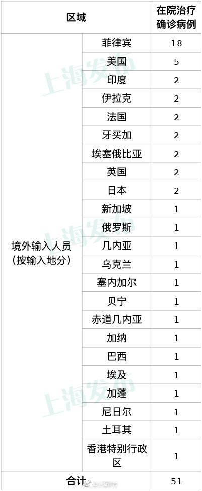 上海9月28日无新增本地新冠肺炎确诊病例,新增5例境外输入病例