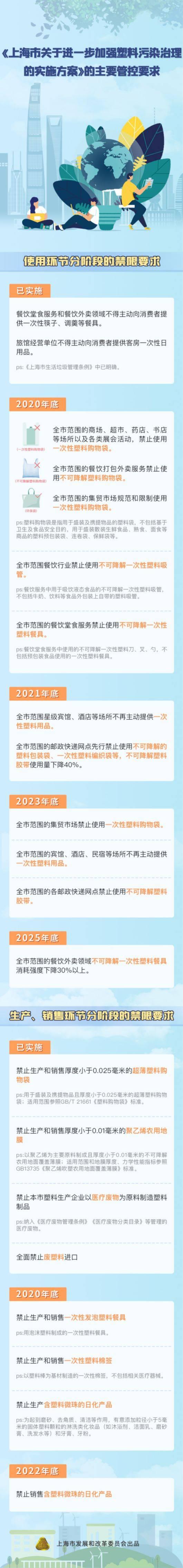 上海塑料污染治理再出新政,实施方案出炉!