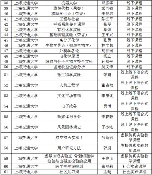 501个!2020年度上海高校市级重点课程立项名单公布