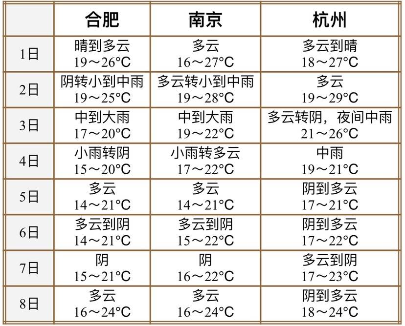 今年国庆长假上海、长三角地区天气怎么样?戳进来看→