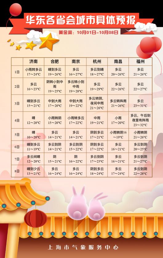 国庆中秋8天长假天气预报公布:两头多云,中间有雨!