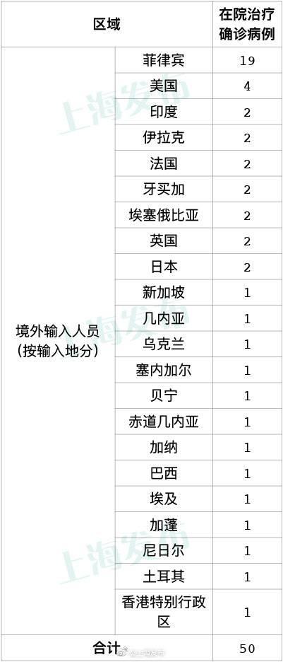 上海9月29日无新增本地新冠肺炎确诊病例,新增2例境外输入病例