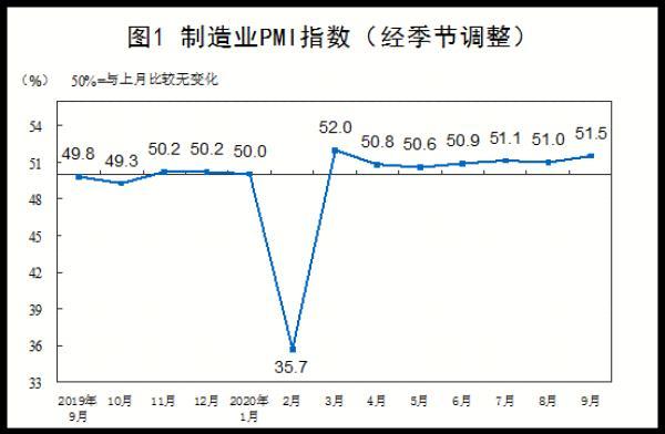中國發布丨國家統計局:制造業景氣回升 9月中