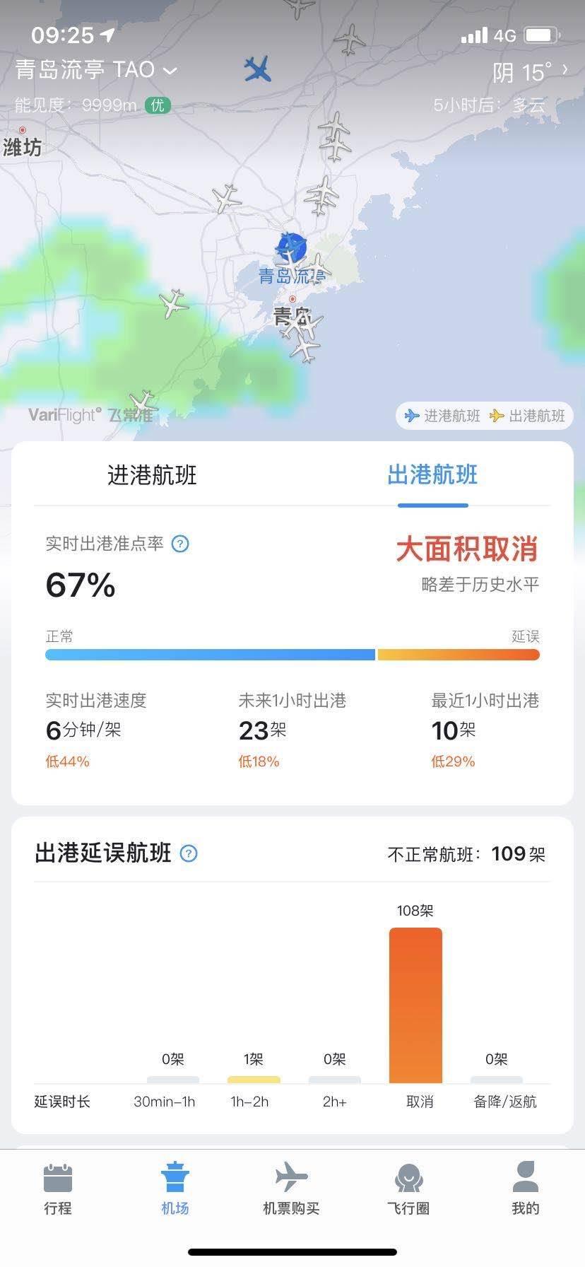 青岛流亭机场已取消进出港航班243架次,取消率近50%