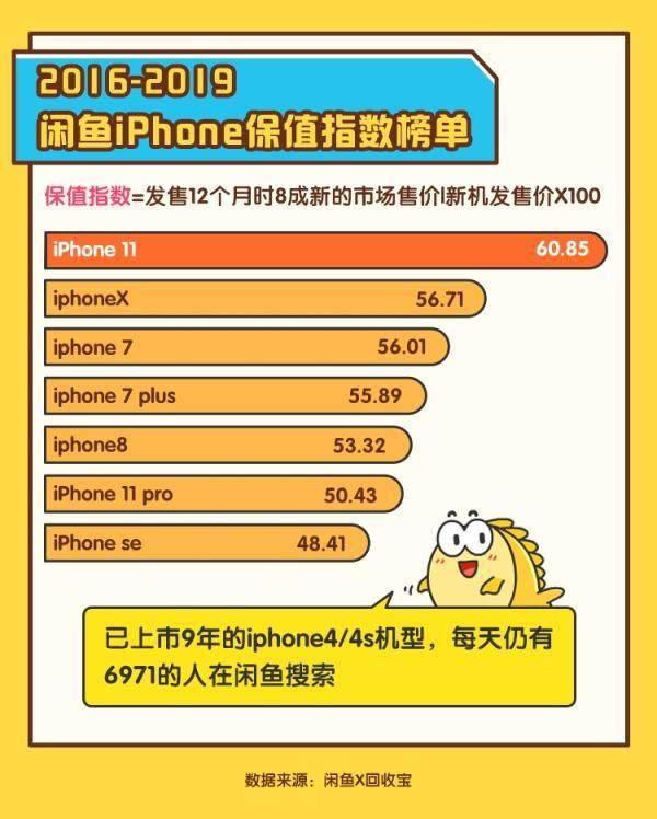 """""""上半场库比蒂诺,下半场闲鱼"""":闲鱼数据证实iPhone""""换机超级周期"""""""