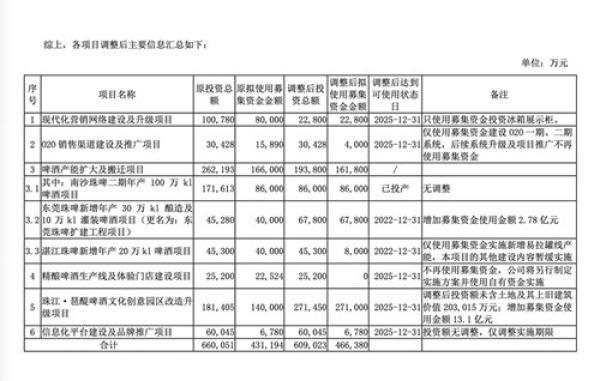 珠江啤酒:前三季度净利约5.05亿元,同比增长11.19%