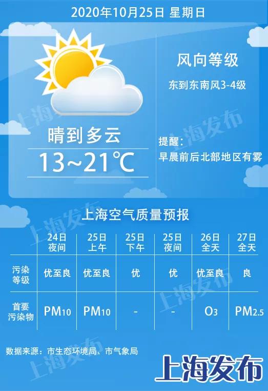 """申城明天晴好 下周三起再迎冷空气,气温跌回""""1""""字头!"""