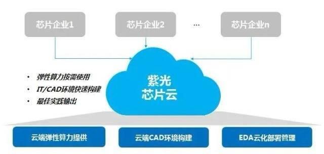 上海再加码芯片产业发展:芯片设计产业互联网平台落户马桥人工智能创新试验区