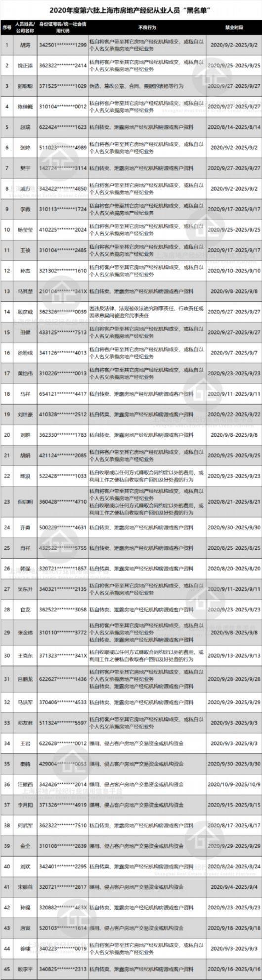 """又一批上海房地产经纪从业人员""""黑名单""""公示,共45人"""
