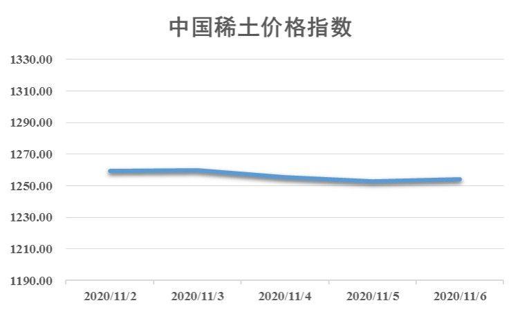 新华指数 本周稀土市场整体呈弱稳走势