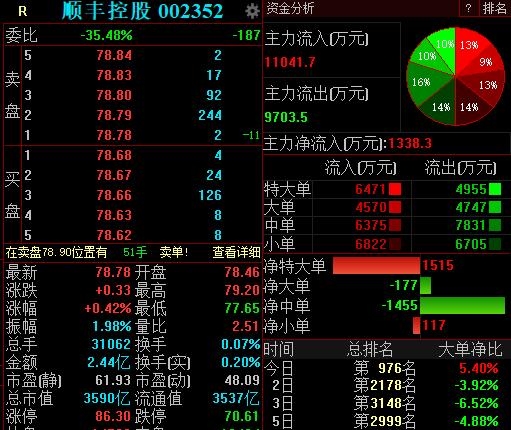 顺丰控股否认在港上市计划,早盘小幅微涨0.42