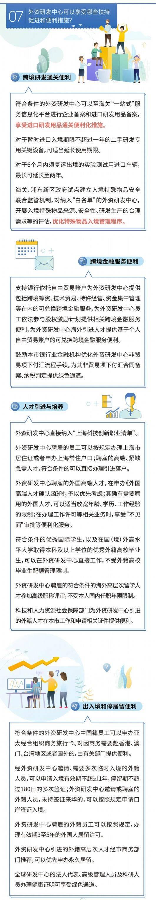 上海出台新规鼓励设立发展外资研发中心,已为亲们拎好重点