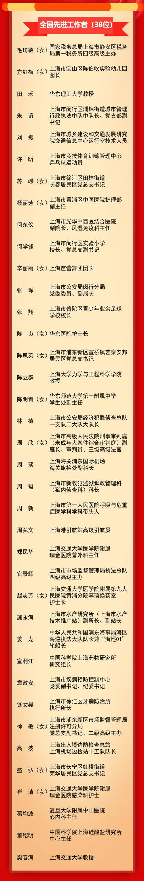 上海112位全国劳动模范和先进工作者名单正式公布