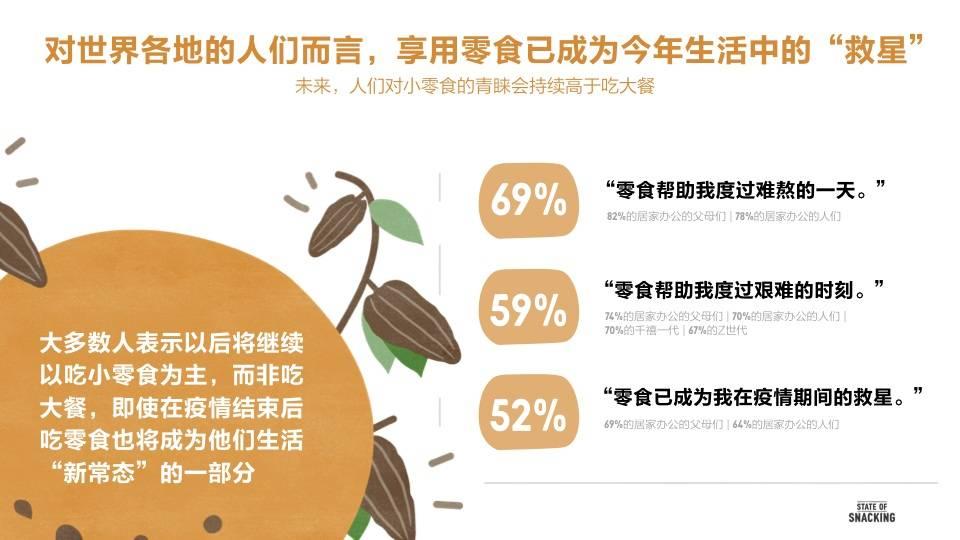 疫情下全球零食消费有了新变化,网上零食购买量达高峰