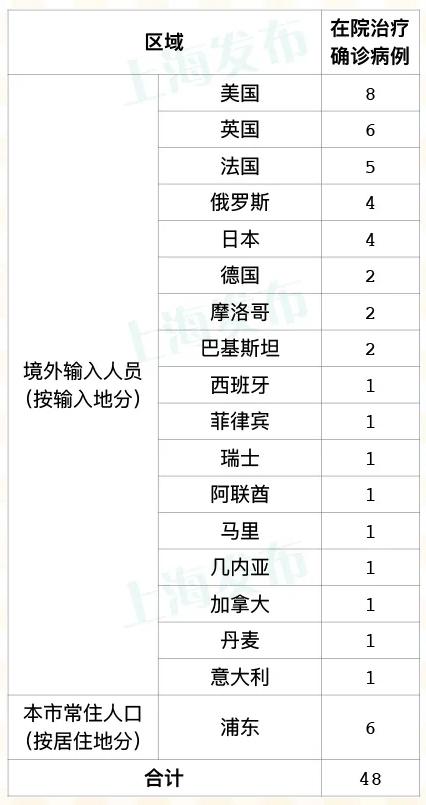 昨天上海新增2例境外输入病例  无新增本地新冠肺炎确诊病例