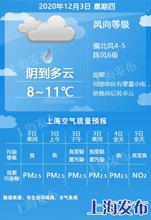 冷空气即将到货、请添衣后查收!上海周五最低仅5度、但入冬还早