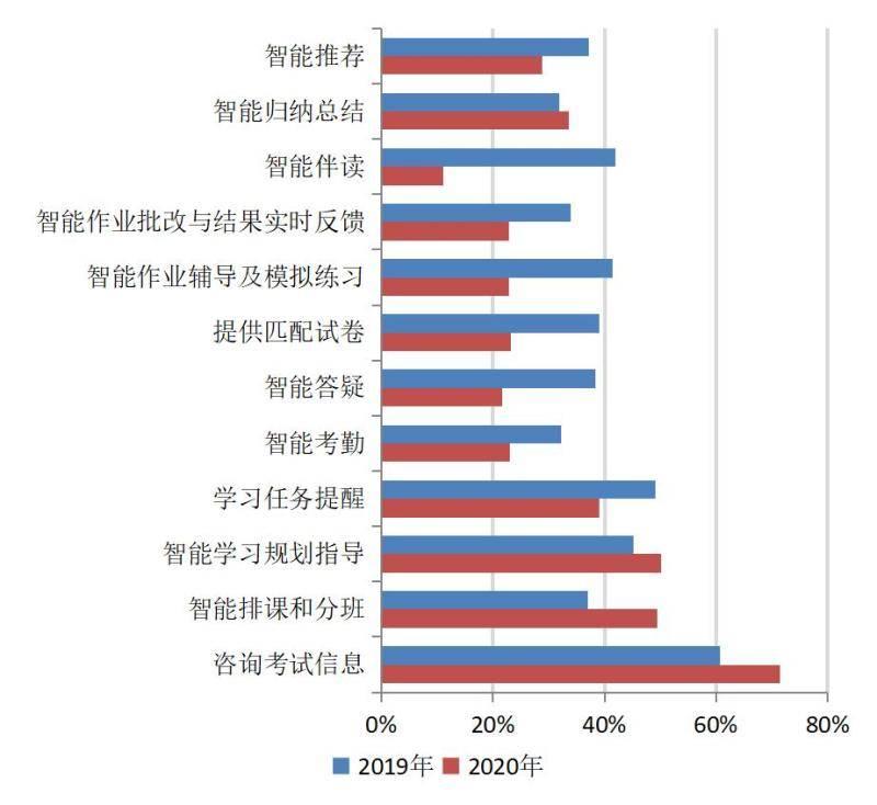 """学习强""""市""""!大数据为用户画像:上海成人在线学习者占比提高了26个百分点"""