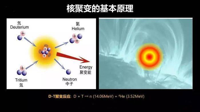 """《【杏耀手机客户端登录】""""造太阳的人""""钟武律:为什么我们还需要第二个太阳?》"""