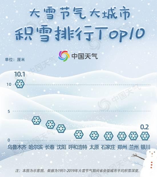 《【杏耀时时彩登陆】大雪节气遇雪概率榜出炉,看看你的城市离真正大雪有多远?》